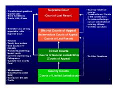 fl courts diagram.pdf