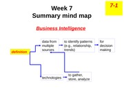 lecture mind map - w7 Business Intelligence