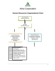 Human Resources Chart