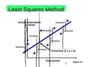 Least Squares Method