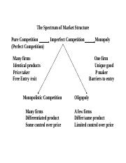 Market structures--NEW.doc