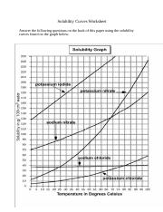 Solubility Curves Worksheet final.docx