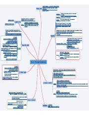 Topic 8 Managed Investments Mind Map.pdf