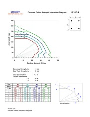 interaction curves