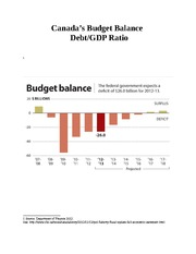 Debt.GDP Graph