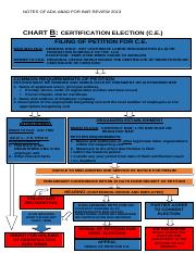 CHART B CERTIFICATION ELECTIONS REVISED1