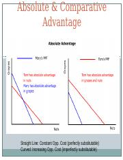 2012 Absolute & Comparative Advantage.pptx