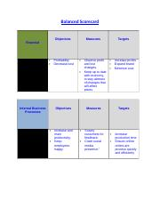 BUS475Wk4Balanced Scorecard