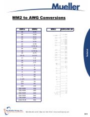 MM2-AWG Conversions