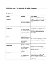 graphic orgainzer macbeth 2012-4-4 feelings description behavior personality traits character character map # 2 name: _____date:  directions: place your character's name in the center of the graphic organizer on the top line of each section of the organizer, list an essential human attribute your character.