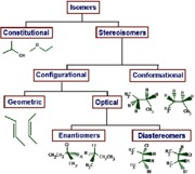 Isomers Chart