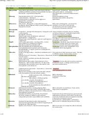 All Drugs - Chem - Uses(glycoides)