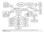 Ecology Concept Map Key Two Modelsof Growthare Ecosystem