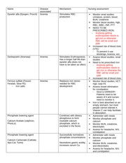 Medications for CHF chart