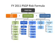 FY 2011 PSGP Risk Graphic Final1 (3)