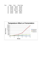 graph 2 fermentation lab