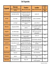 M3L1_ Cell Organelles Chart.pdf - Cell Organelles ...