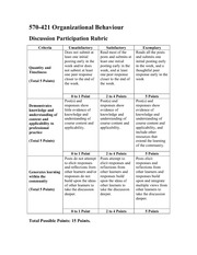 Discussion Participation Rubric_Organizational Behaviour