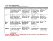 CGE24402_Assessment rubrics_Self_reflection_report_student_Only