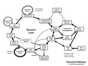 ResearchCycleDiagram