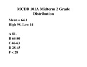 Mid2_Grade_Distribution