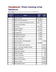 post-closing trial balance.docx