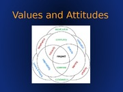 Chapter003A_%20Values%20and%20Attitudes_d2l