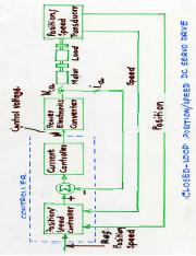 Closed-loop position-speed DC servo drive.pdf