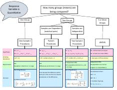 Statistical Methods Flow Charts.pdf