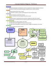 Week 3 professionalism concept analysis diagramcx concept 2 pages perfusion concept analysis diagrampdf ccuart Gallery