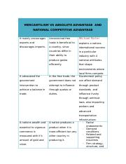MERCANTILISM VS ABSOLUTE ADVANTAGE  AND NATIONAL COMPETITIVE ADVANTAGE (1)
