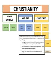 Christianity Beliefs Chart Combined (2).docx
