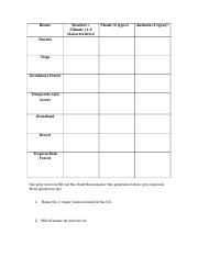 Biomes_chart_and_questions_from_notes.docx
