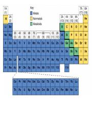 Periodic table color code
