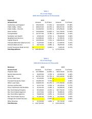 City of San Diego Revenue and Expenditure Analysis.xlsx