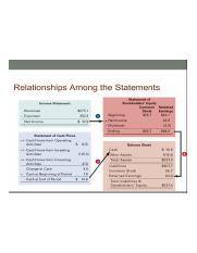 Financial Statements Relationships.png