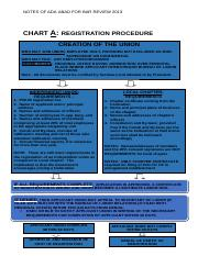 CHART A ON REGISTRATION OF UNIONS