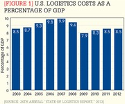 Log Costs as % of GDP