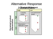 Alternative Response Hierarchies