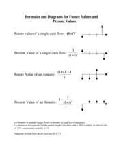 """Formulas for FV and PV"