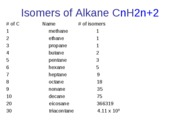 Isomers of Alkane CnH2n+2