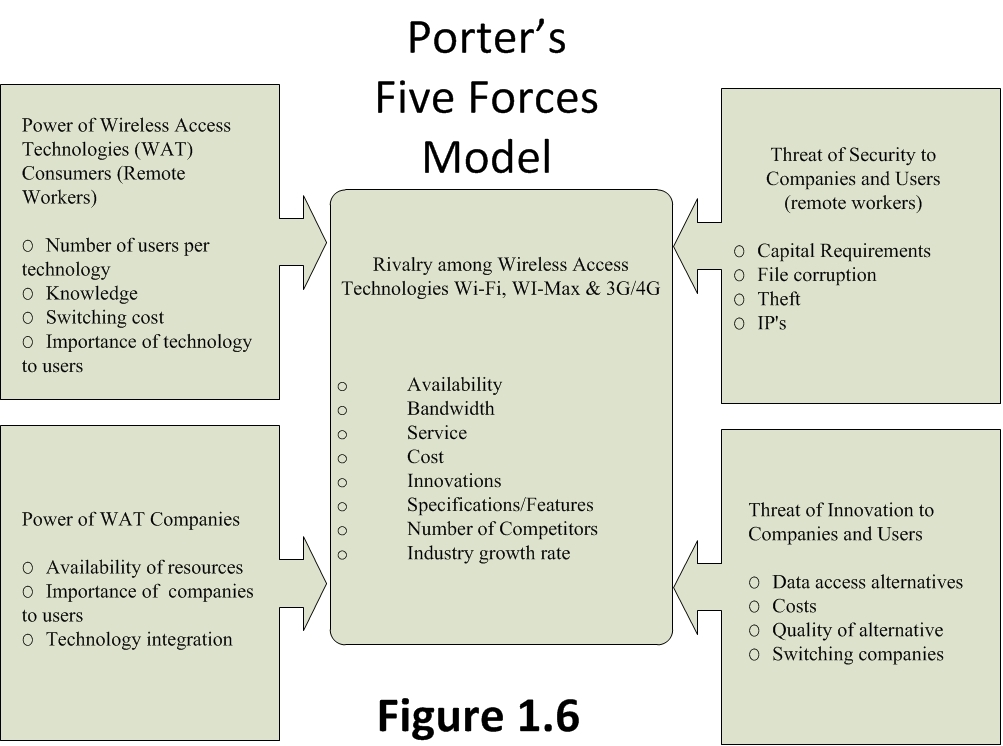 porter five forces of airasia essay
