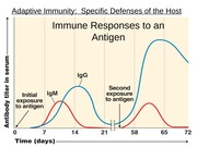 Chap 17 Adaptive Immunity BB post F'14