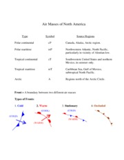 Types of Air Masses and Fronts