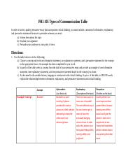 Topic 6 Types_of_Communication_Table