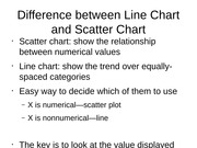 Excel Line Chart and Scatter Chart