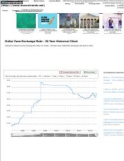 Dollar Yuan Exchange Rate - 35 Year Historical Chart | MacroTrends.pdf