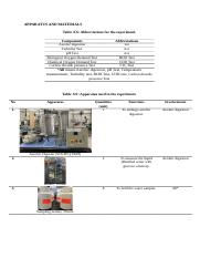 M3-Apparatus-and-Materials-by-SWY-v1.0-20170715.docx