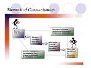 elements_of_communication