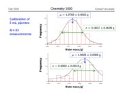 Chem 3000 -- Fall 2009 -- John Marohn -- Lecture 1 -- Example Pipet Data